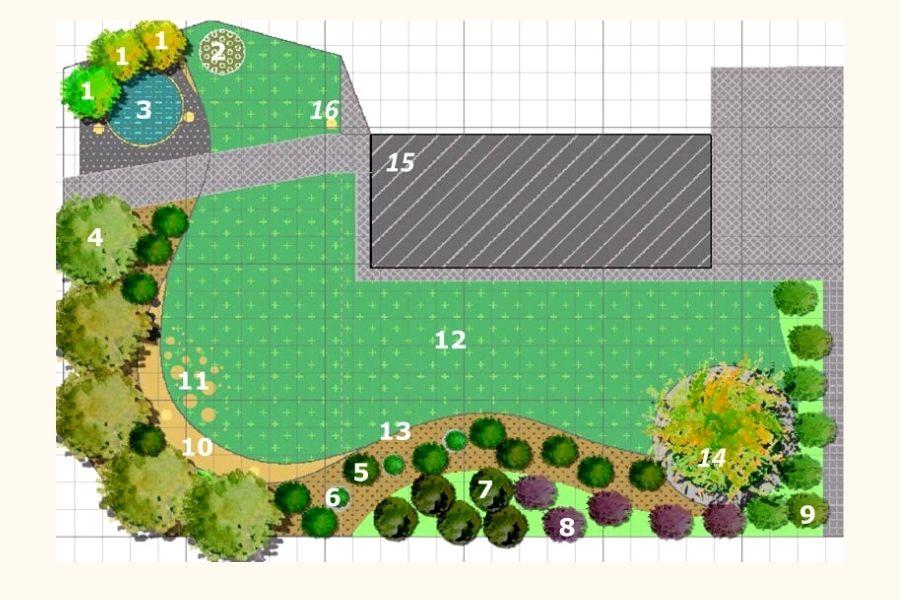 come organizzare il giardino